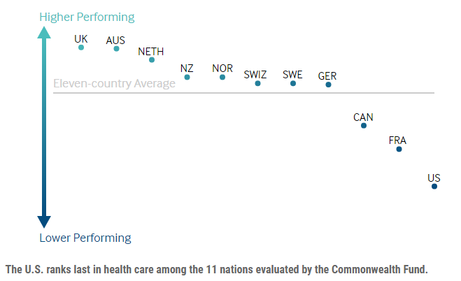 2018-02-05-08_25_20-How-Bad-Is-U.S.-Health-Care_-Among-High-Income-Nations-It's-the-Worst-Study-sa Trump Tweets Early Morning Lies About The U.K. & Regrets It In 9 Seconds Flat Donald Trump Featured Healthcare Politics Social Media Top Stories