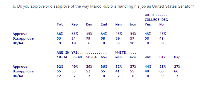 2018-02-28-10_14_56-Florida-FL-Poll-February-27-2018-Nelson-On-Plus-Side-Of-Close-F-_-Quinnip Marco Rubio Gets Creamed On Twitter After Whiny Wednesday AM Rant About Guns Crime Featured Gun Control Politics Shooting Top Stories