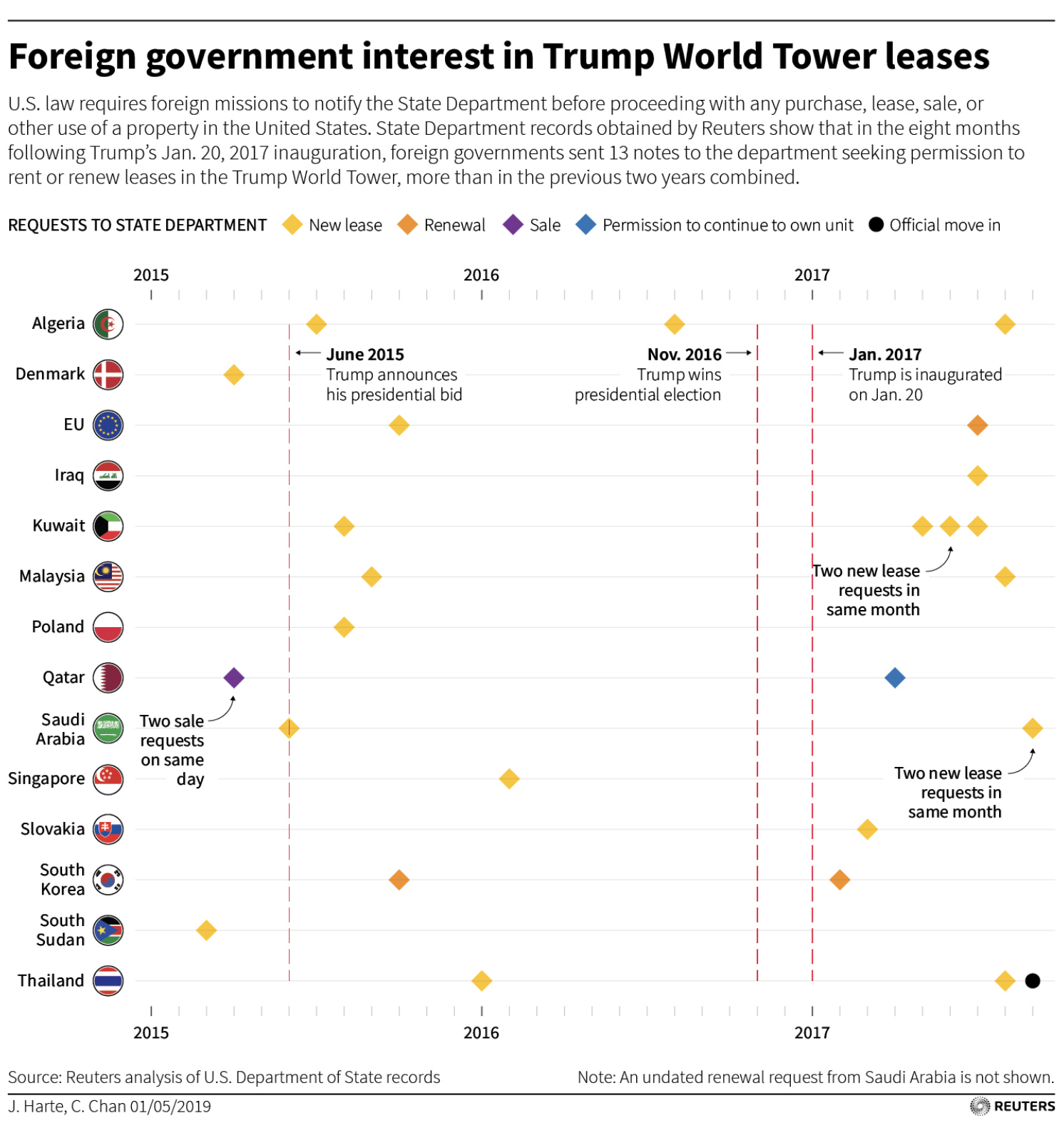 Screen-Shot-2019-05-02-at-7.51.33-AM Major Trump Foreign Influence Scandal Announced By Thursday 'Reuters News' Corruption Crime Domestic Policy Donald Trump Investigation Politics Top Stories