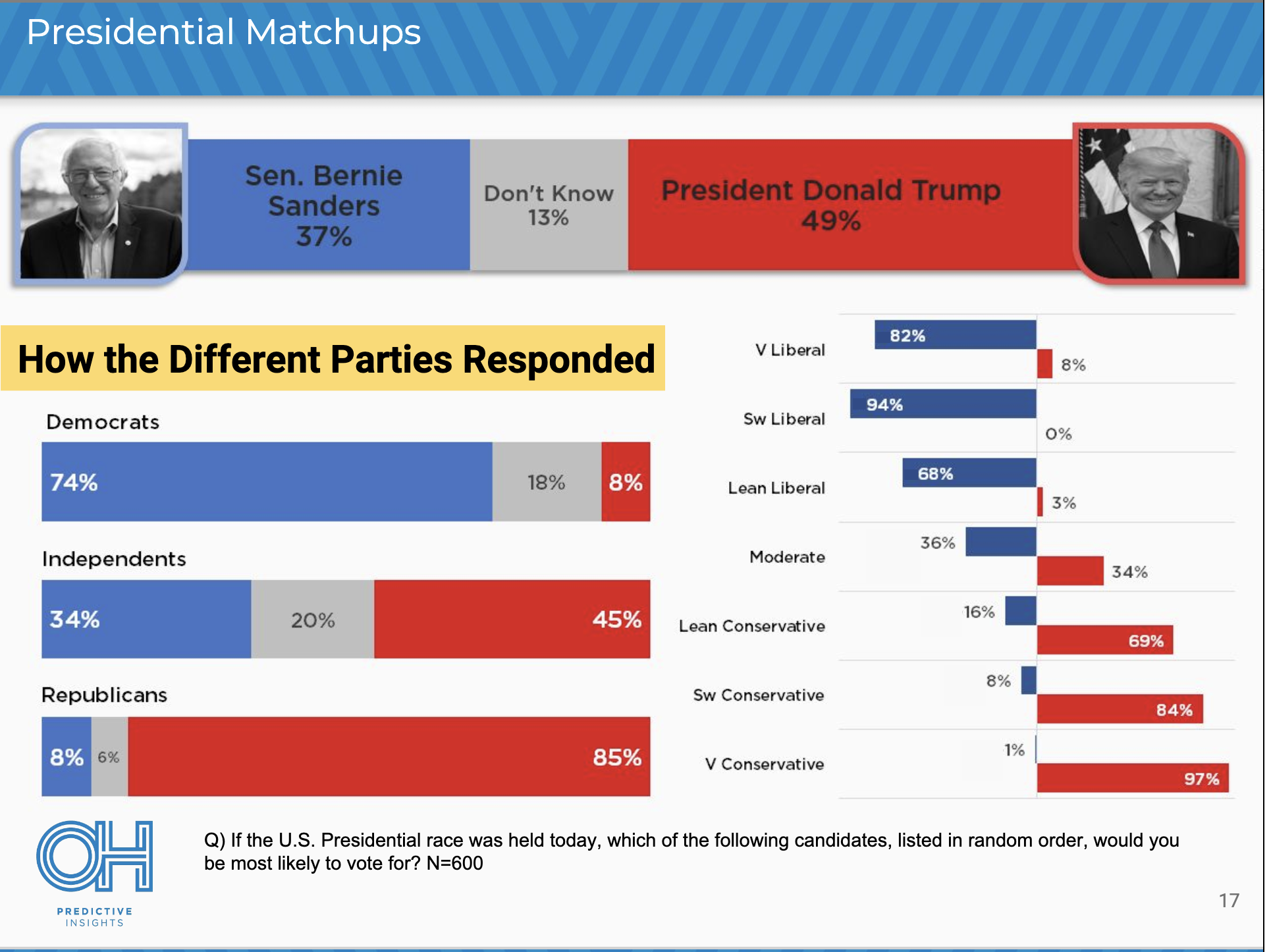 Screen-Shot-2019-05-07-at-8.36.21-AM New 2020 Poll Sends Left & Right Into A Tizzy - Social Media Explodes Donald Trump Election 2020 Politics Top Stories