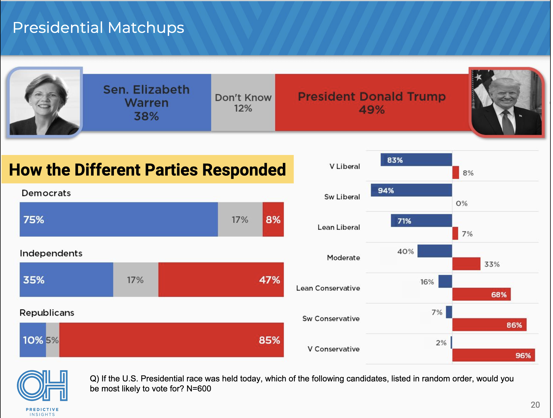Screen-Shot-2019-05-07-at-8.45.41-AM New 2020 Poll Sends Left & Right Into A Tizzy - Social Media Explodes Donald Trump Election 2020 Politics Top Stories