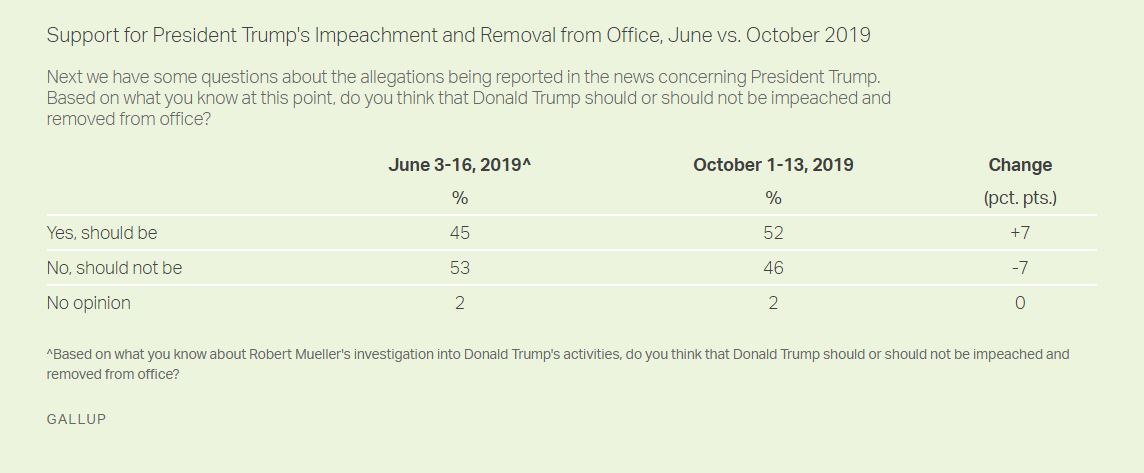Gallup New Trump Impeachment Approval Polls Show Major Surge Donald Trump Featured Impeachment Polls Top Stories