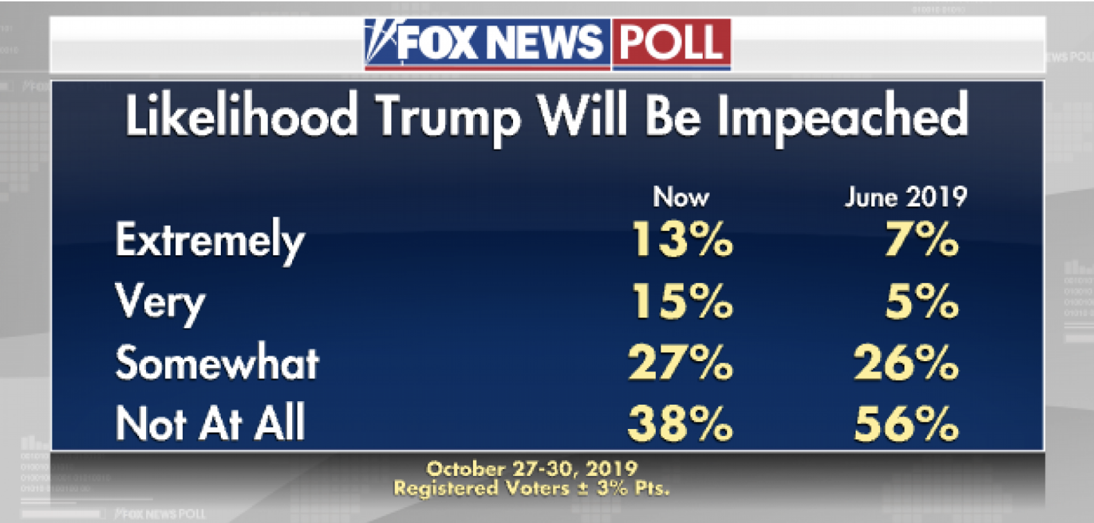 Screen-Shot-2019-11-03-at-3.20.43-PM Trump Stops On W.H. Lawn & Gives Impromptu Sunday Press Conference Corruption Crime Domestic Policy Election 2020 Featured History Impeachment Investigation Me Too Military Politics Polls Wall Street War