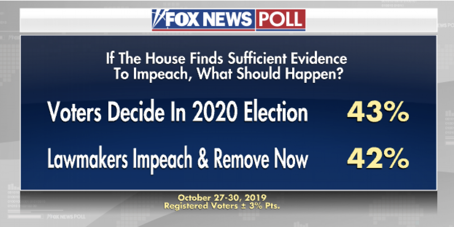 Screen-Shot-2019-11-03-at-3.21.06-PM Trump Stops On W.H. Lawn & Gives Impromptu Sunday Press Conference Corruption Crime Domestic Policy Election 2020 Featured History Impeachment Investigation Me Too Military Politics Polls Wall Street War