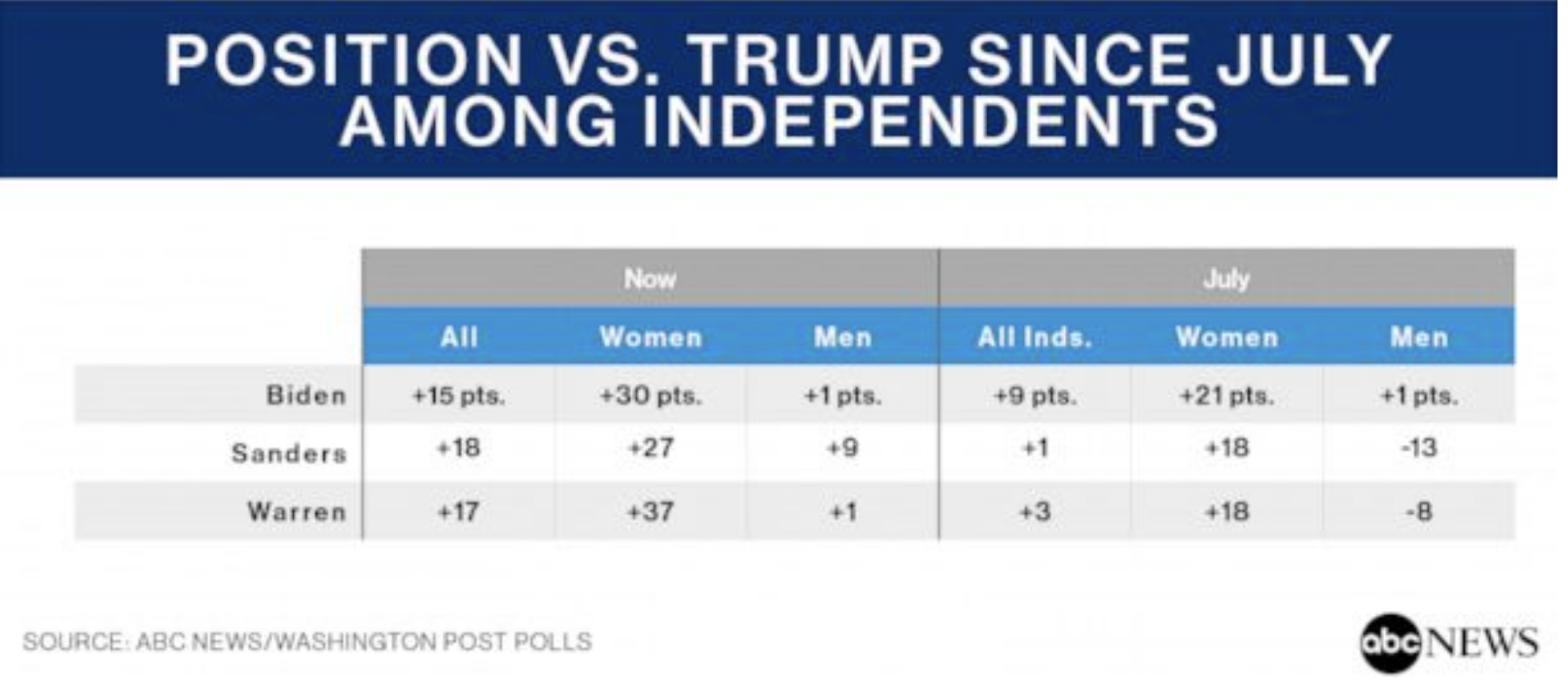 Screen-Shot-2019-11-05-at-9.11.29-AM Tuesday Morning 2020 Poll Gets Trump's Twitter Fingers Going Crime Domestic Policy Donald Trump Economy Election 2016 Election 2020 Featured Foreign Policy Hillary Clinton Impeachment Investigation Mueller National Security Politics Polls Religion Russia Top Stories