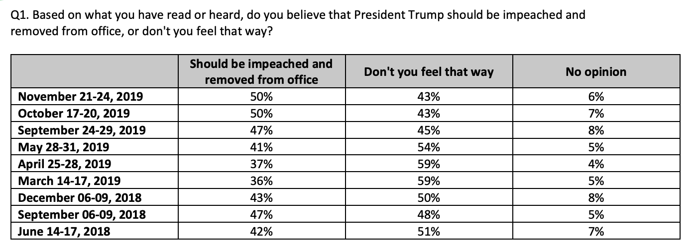 Screen-Shot-2019-11-26-at-8.52.28-AM New CNN Impeachment Poll Sends Trump Into Total Tailspin Featured Impeachment Investigation National Security Top Stories
