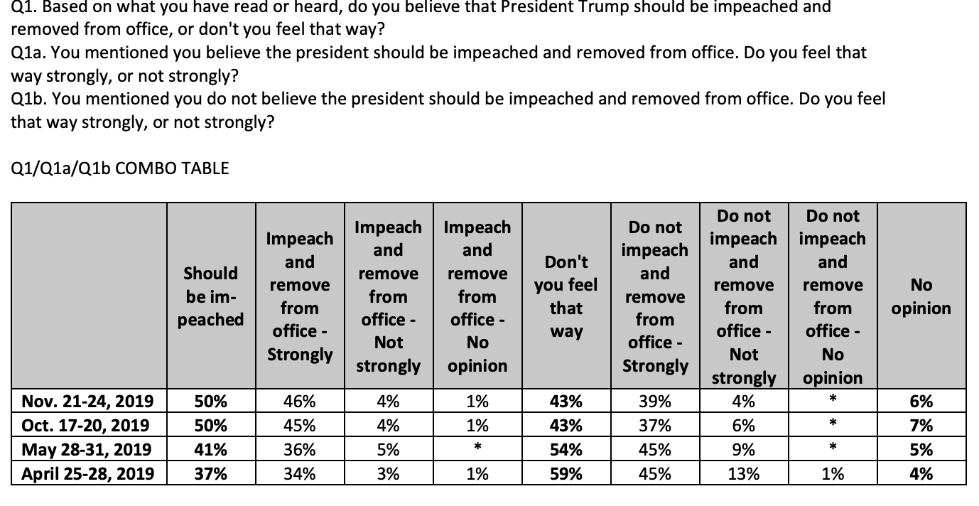 Screen-Shot-2019-11-26-at-8.52.45-AM New CNN Impeachment Poll Sends Trump Into Total Tailspin Featured Impeachment Investigation National Security Top Stories