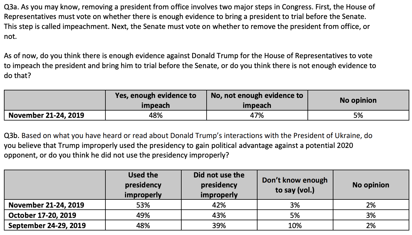 Screen-Shot-2019-11-26-at-8.53.08-AM New CNN Impeachment Poll Sends Trump Into Total Tailspin Featured Impeachment Investigation National Security Top Stories
