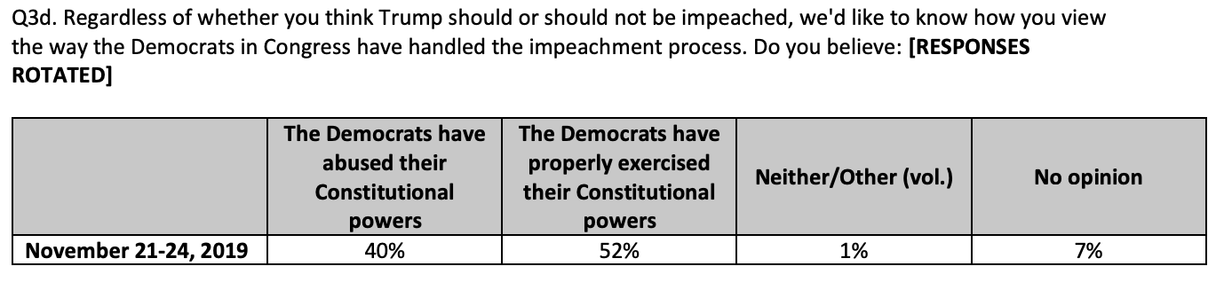 Screen-Shot-2019-11-26-at-8.53.21-AM New CNN Impeachment Poll Sends Trump Into Total Tailspin Featured Impeachment Investigation National Security Top Stories