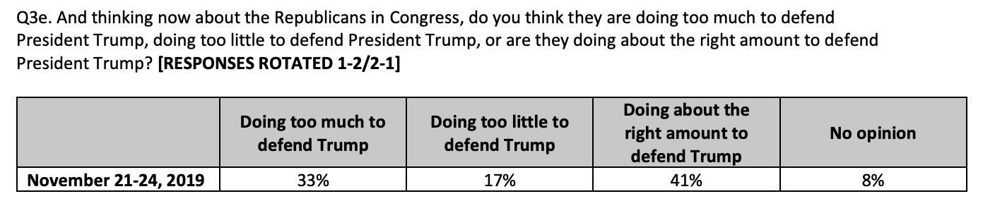 Screen-Shot-2019-11-26-at-8.53.48-AM New CNN Impeachment Poll Sends Trump Into Total Tailspin Featured Impeachment Investigation National Security Top Stories