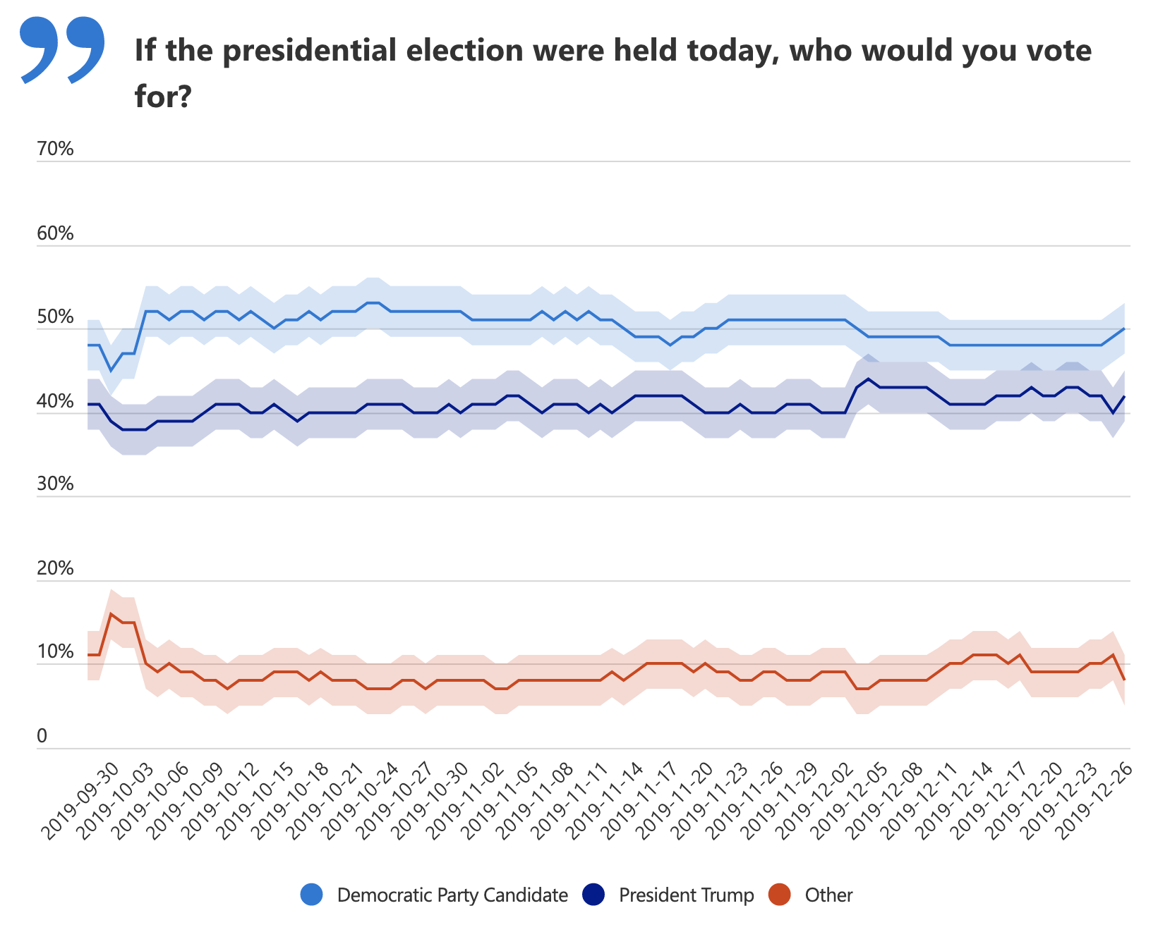 Screen-Shot-2019-12-26-at-1.16.44-PM New Presidential Poll Shows People Want Trump Out Of Office Domestic Policy Featured Polls Top Stories