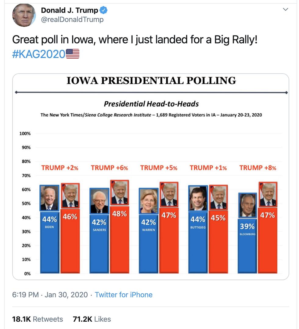Screen-Shot-2020-02-09-at-8.39.03-AM Trump Suffers Sunday Morning Multi-Tweet Mental Collapse Donald Trump Featured Mental Illness Politics Top Stories