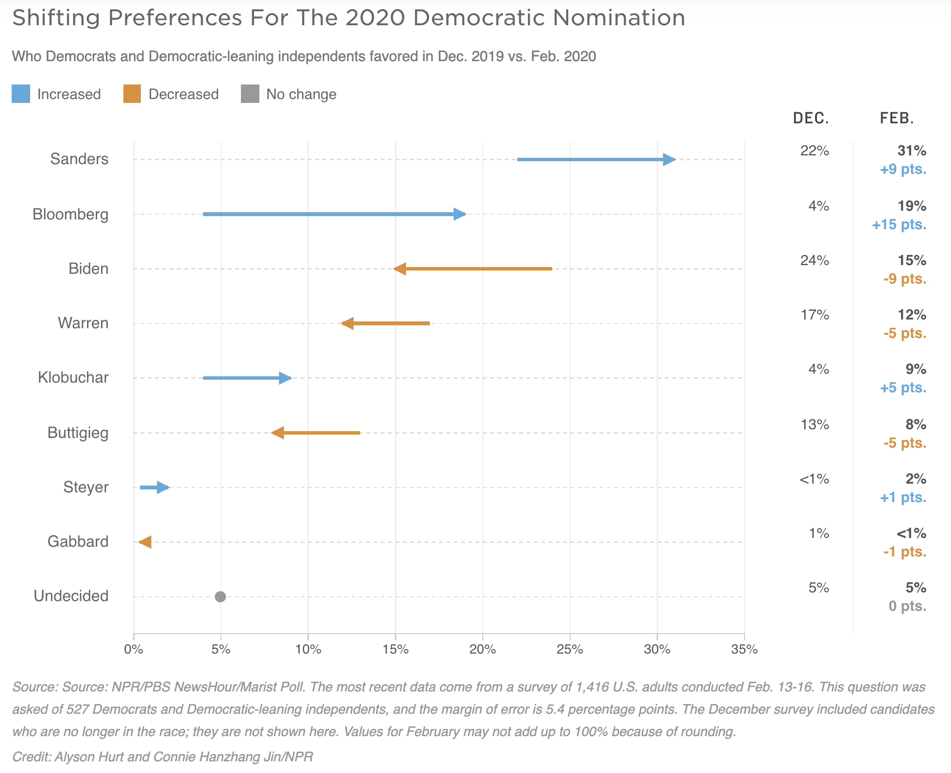 Screen-Shot-2020-02-18-at-8.12.07-AM 2020 Democratic Presidential Frontrunner Announced Election 2020 Featured Politics Polls Top Stories