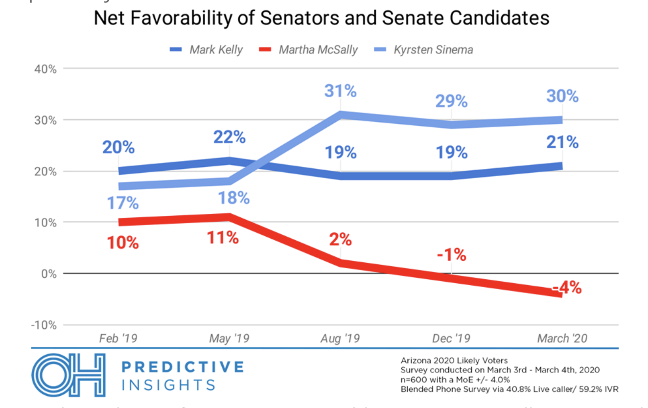 Screen-Shot-2020-03-11-at-10.51.07-AM 2020 Senate Projection Poll Released Shows Major Blue Wave Election 2020 Featured Politics Polls Top Stories