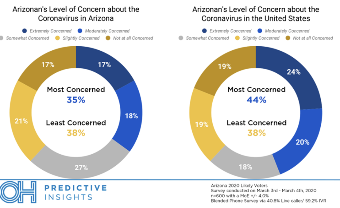 Screen-Shot-2020-03-11-at-9.17.10-AM Poll: Arizona Voters Unconcerned About Coronavirus Election 2020 Featured Hillary Clinton Polls Top Stories