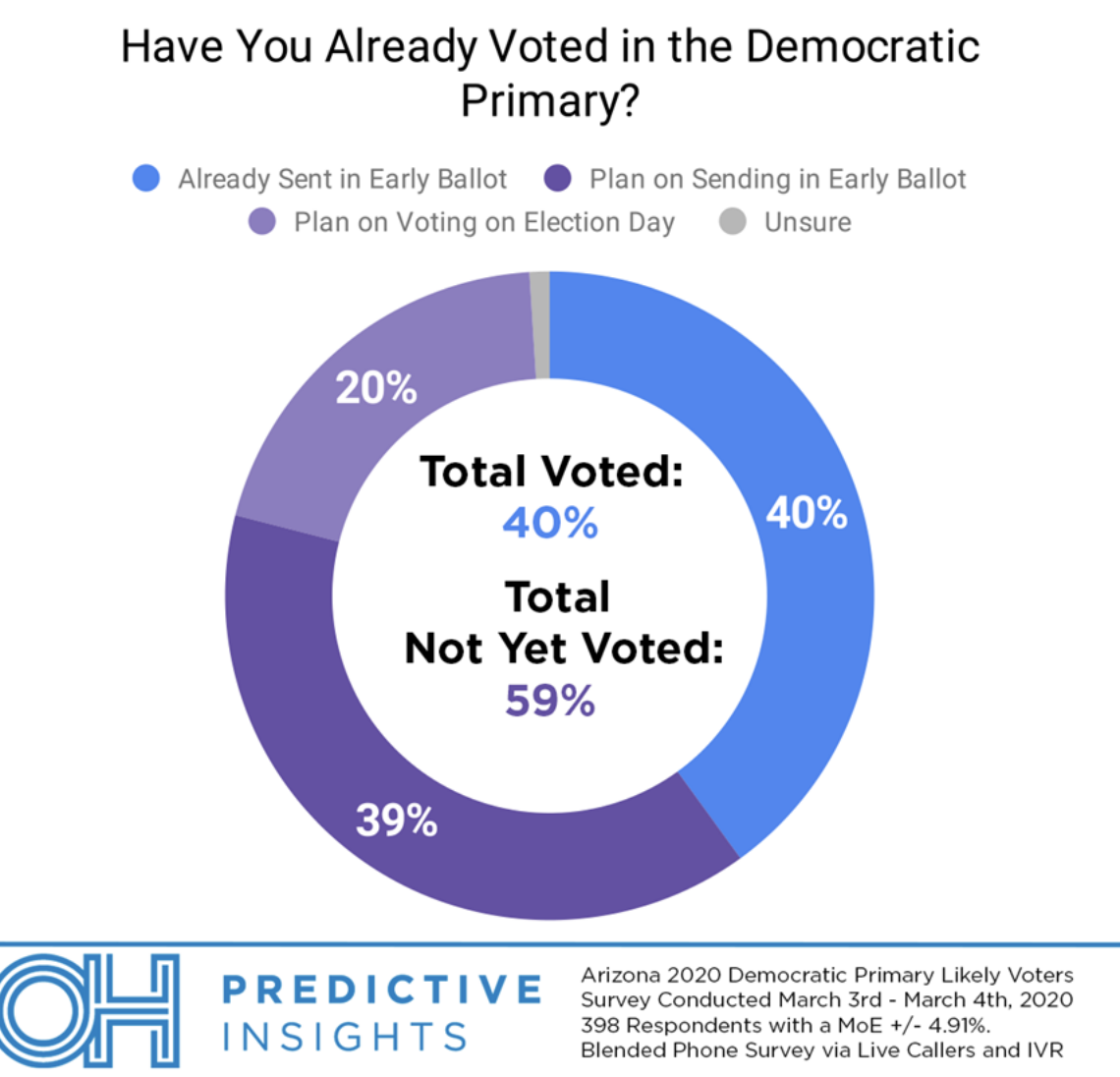 Screen-Shot-2020-03-11-at-9.17.52-AM Poll: Arizona Voters Unconcerned About Coronavirus Election 2020 Featured Hillary Clinton Polls Top Stories