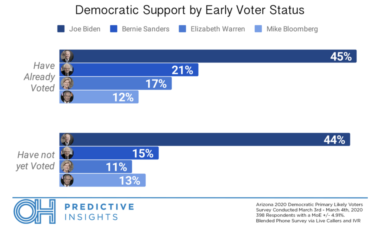 Screen-Shot-2020-03-11-at-9.18.03-AM Poll: Arizona Voters Unconcerned About Coronavirus Election 2020 Featured Hillary Clinton Polls Top Stories