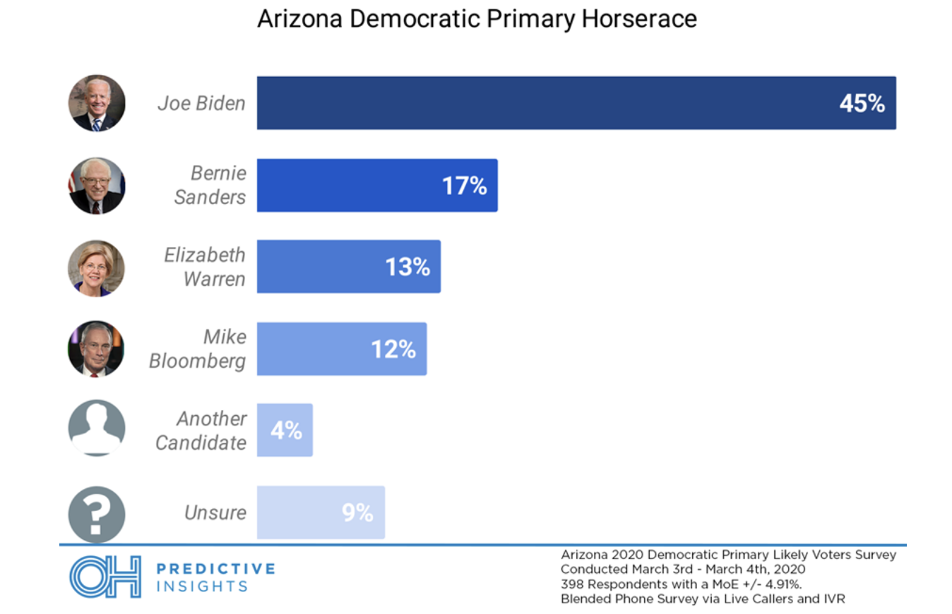 Screen-Shot-2020-03-11-at-9.48.02-AM Poll: Arizona Voters Prefer Biden By 40 Percent Election 2020 Featured Politics Polls Top Stories