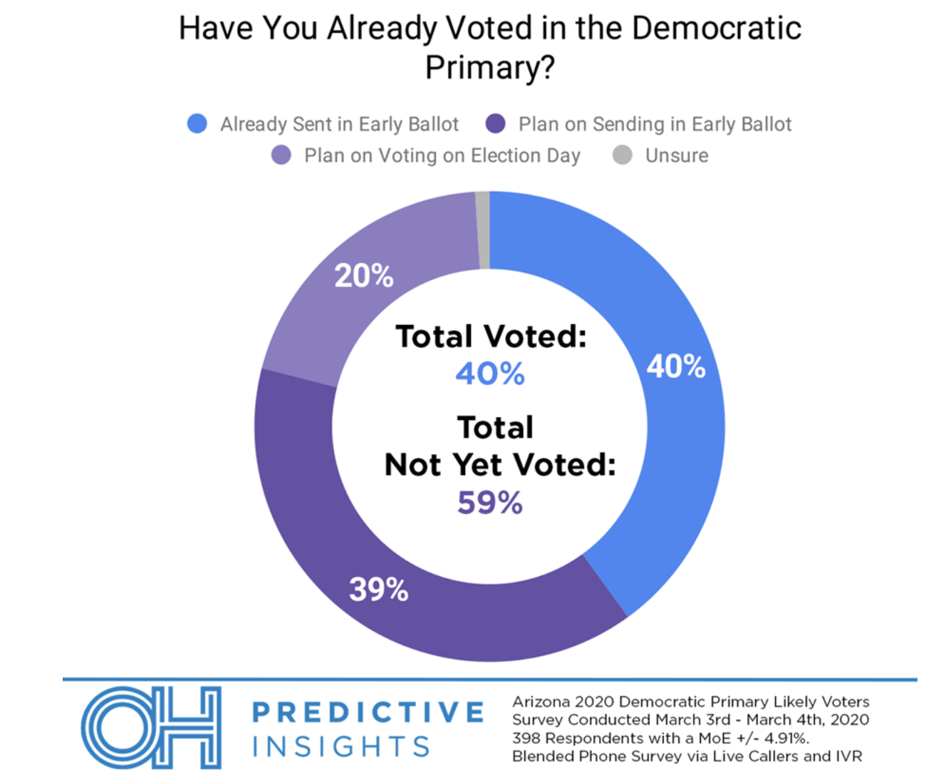 Screen-Shot-2020-03-11-at-9.48.21-AM Poll: Arizona Voters Prefer Biden By 40 Percent Election 2020 Featured Politics Polls Top Stories