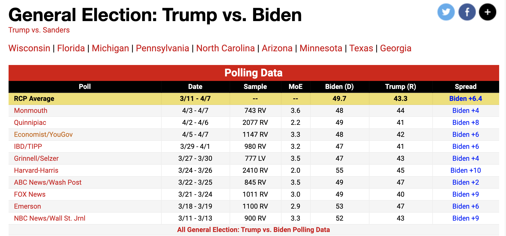 Screen-Shot-2020-04-09-at-10.15.46-AM Biden Vs Trump 2020 Election Polls Released - GOP Tantrum In 3...2...1... Election 2020 Featured Healthcare Politics Top Stories