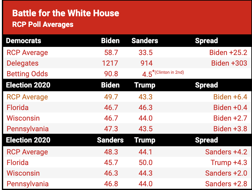 Screen-Shot-2020-04-09-at-10.25.46-AM Biden Vs Trump 2020 Election Polls Released - GOP Tantrum In 3...2...1... Election 2020 Featured Healthcare Politics Top Stories