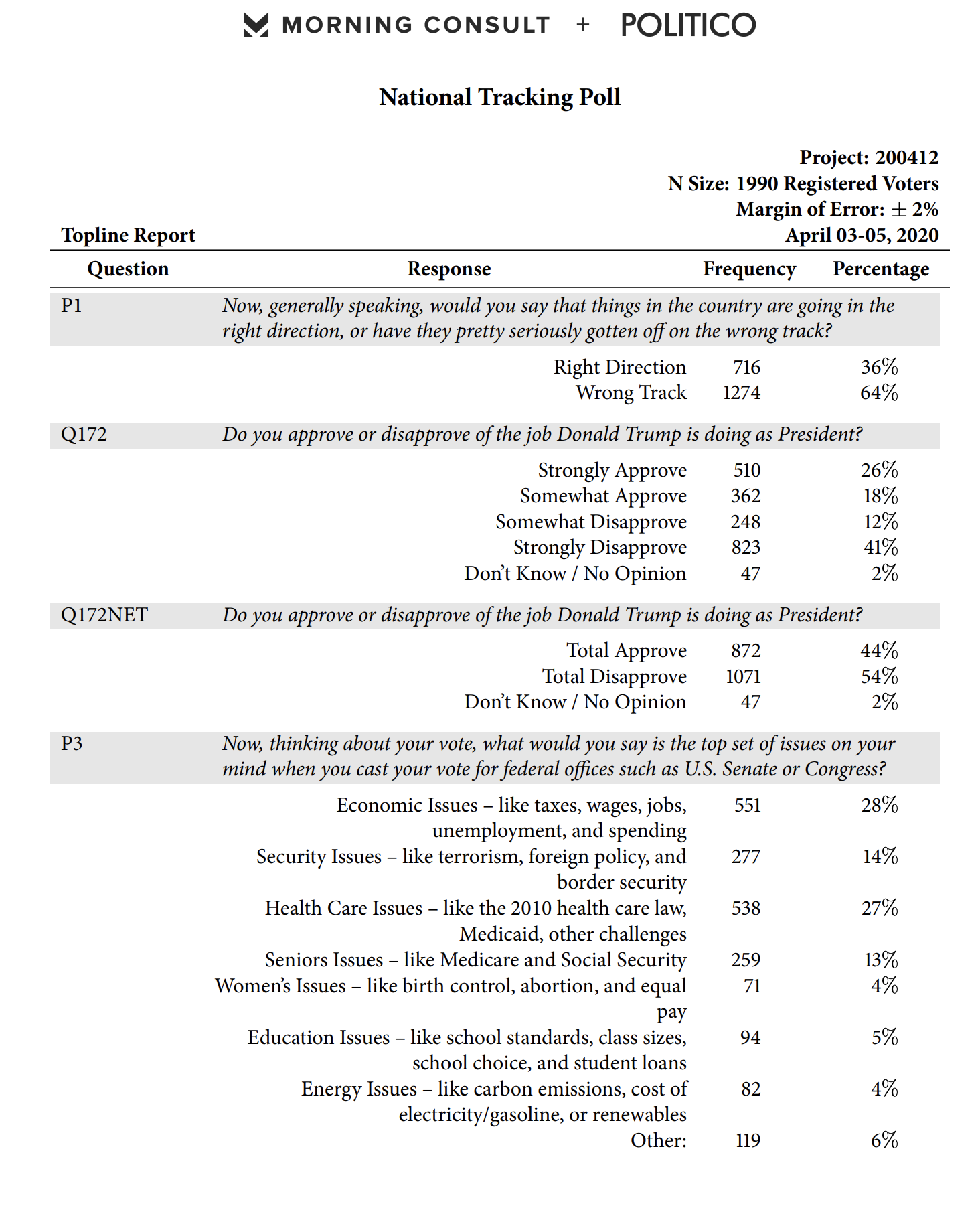 Screen-Shot-2020-04-09-at-8.15.16-AM Obama Vs Trump Approval Poll Released & Donald Is Going To Hate It Election 2020 Featured Healthcare Politics Top Stories