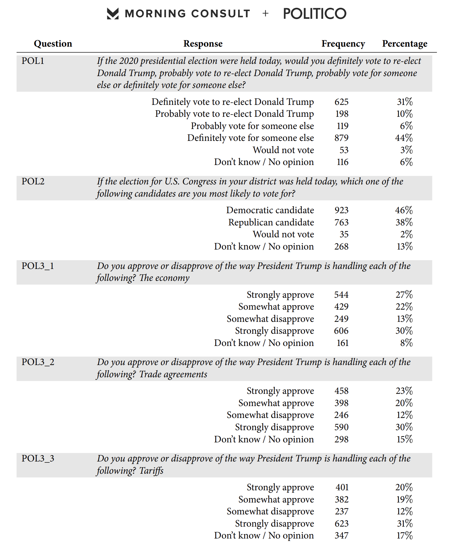 Screen-Shot-2020-04-09-at-8.15.28-AM Obama Vs Trump Approval Poll Released & Donald Is Going To Hate It Election 2020 Featured Healthcare Politics Top Stories