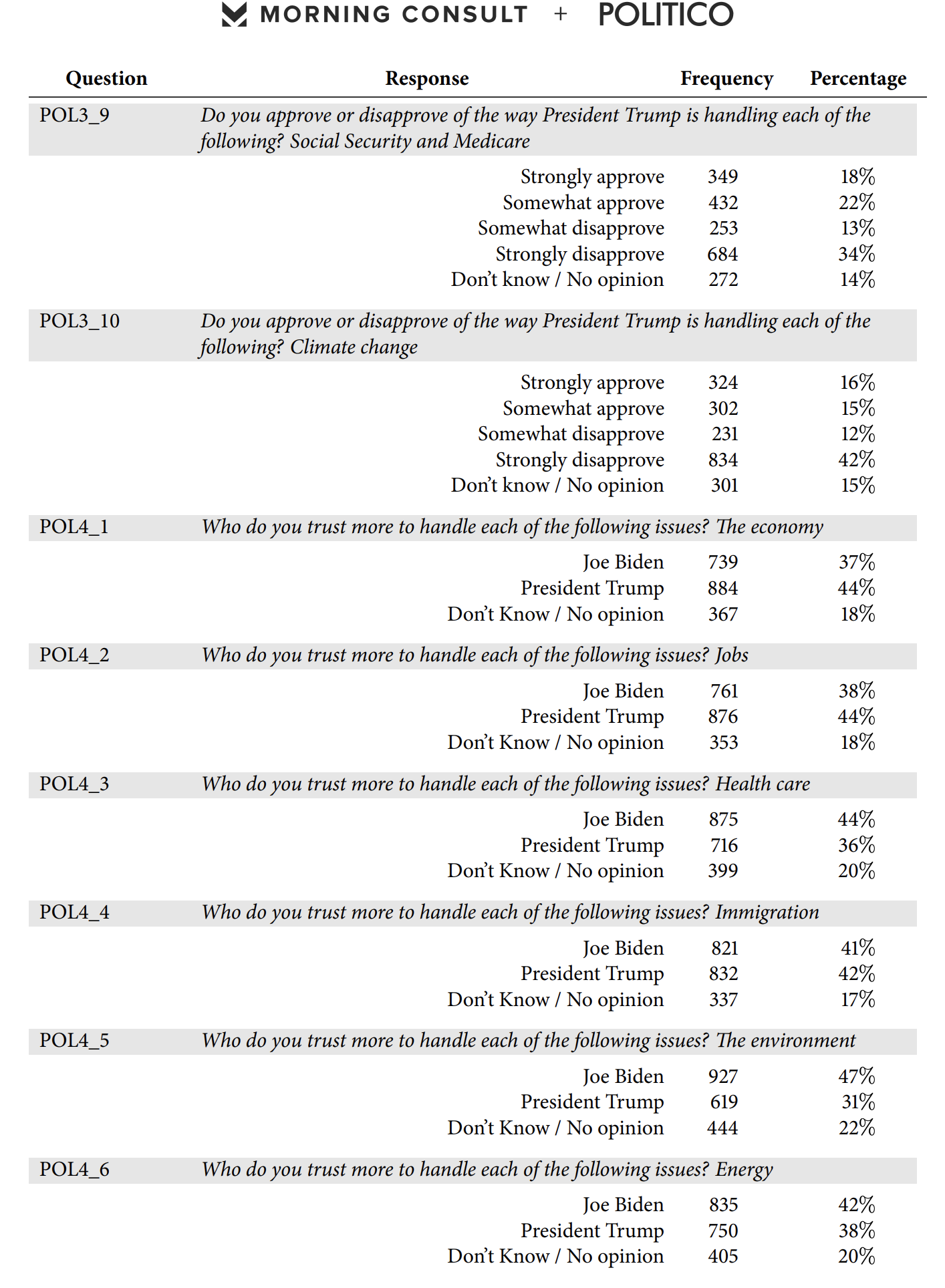 Screen-Shot-2020-04-09-at-8.15.51-AM Obama Vs Trump Approval Poll Released & Donald Is Going To Hate It Election 2020 Featured Healthcare Politics Top Stories