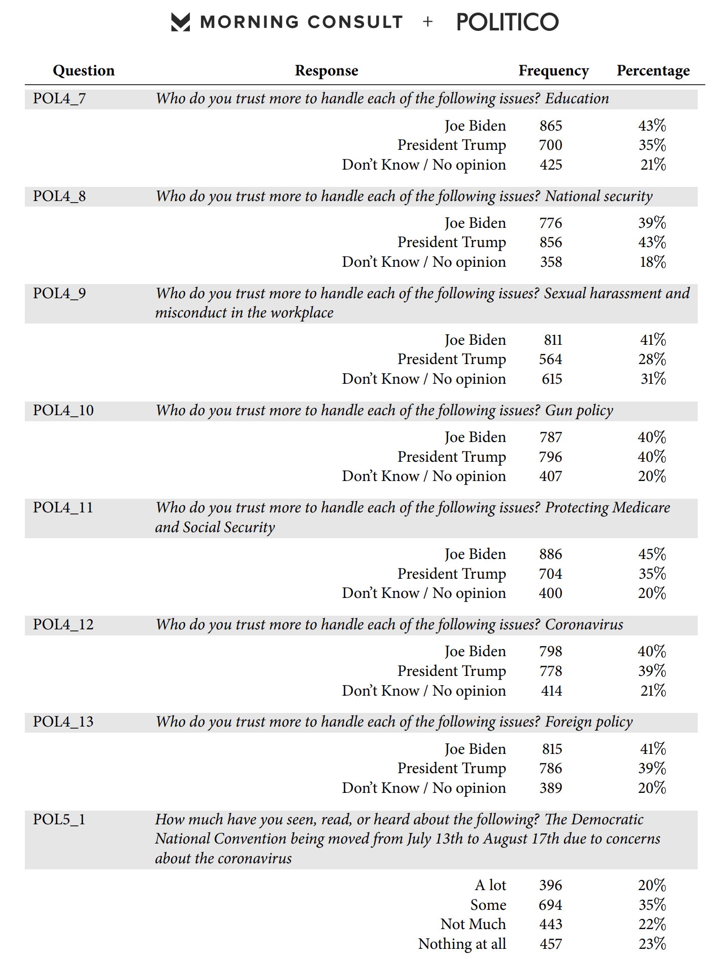 Screen-Shot-2020-04-09-at-8.16.10-AM Obama Vs Trump Approval Poll Released & Donald Is Going To Hate It Election 2020 Featured Healthcare Politics Top Stories