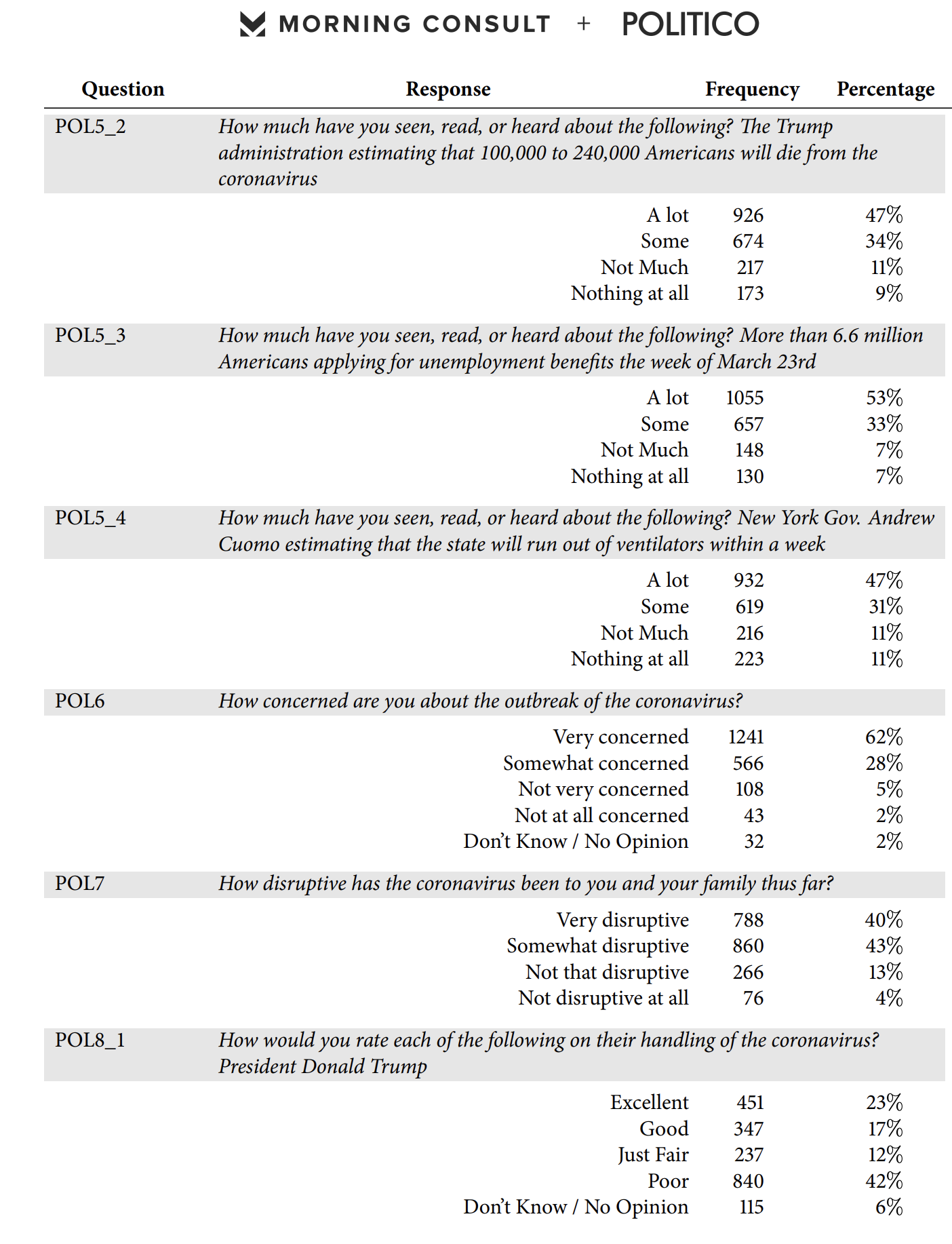Screen-Shot-2020-04-09-at-8.16.20-AM Obama Vs Trump Approval Poll Released & Donald Is Going To Hate It Election 2020 Featured Healthcare Politics Top Stories