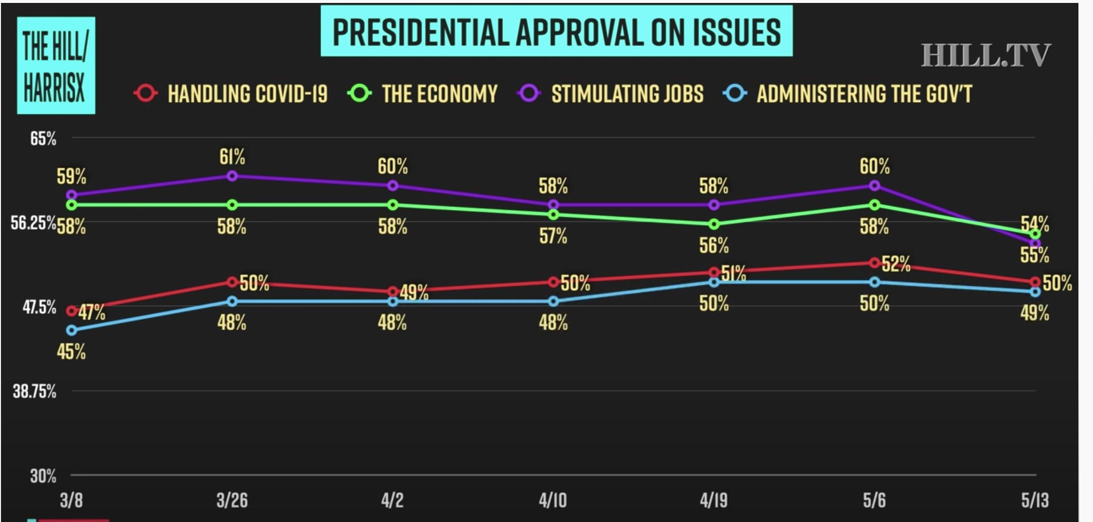 Screen-Shot-2020-05-19-at-12.06.41-PM New Biden Vs Trump 2020 Poll Shows 'Double Digit' Blue Wave Surge Coronavirus Election 2020 Featured Politics Top Stories