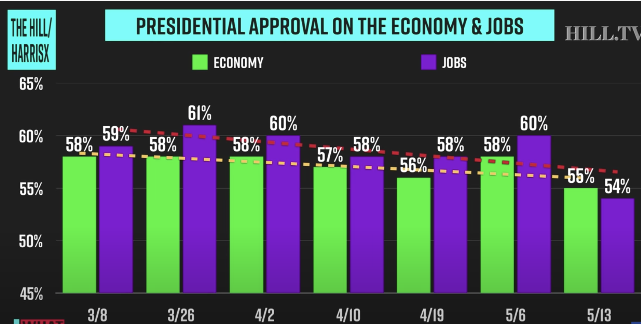 Screen-Shot-2020-05-19-at-12.07.11-PM New Biden Vs Trump 2020 Poll Shows 'Double Digit' Blue Wave Surge Coronavirus Election 2020 Featured Politics Top Stories