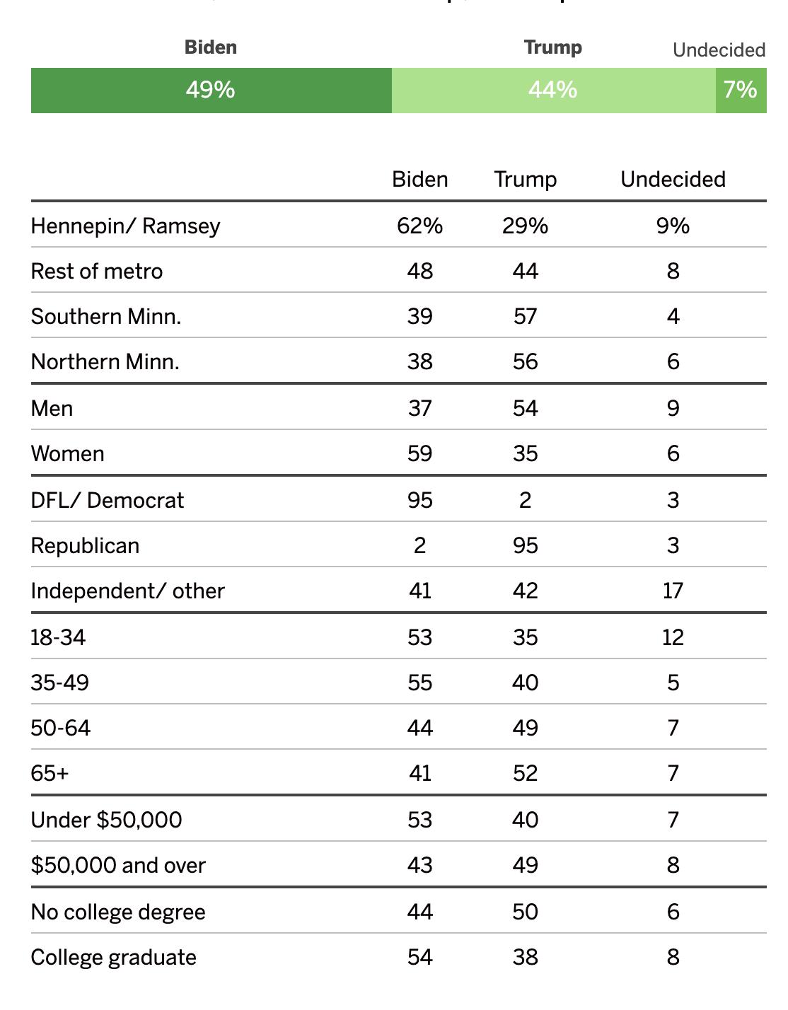 Screen-Shot-2020-05-25-at-10.44.06-AM Trump Vs Biden Minnesota Poll Results Has GOP Clutching Pearls Election 2020 Featured Politics Top Stories
