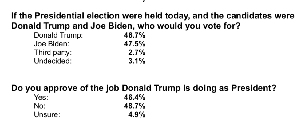 Screen-Shot-2020-05-28-at-8.14.08-PM GOP Clutches Pearls After Florida Poll Results Show Blue Wave Donald Trump Election 2020 Featured Politics Polls Top Stories