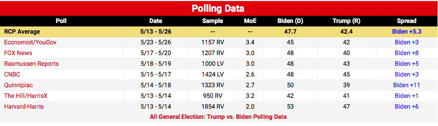 Screen-Shot-2020-05-28-at-8.16.39-PM GOP Clutches Pearls After Florida Poll Results Show Blue Wave Donald Trump Election 2020 Featured Politics Polls Top Stories