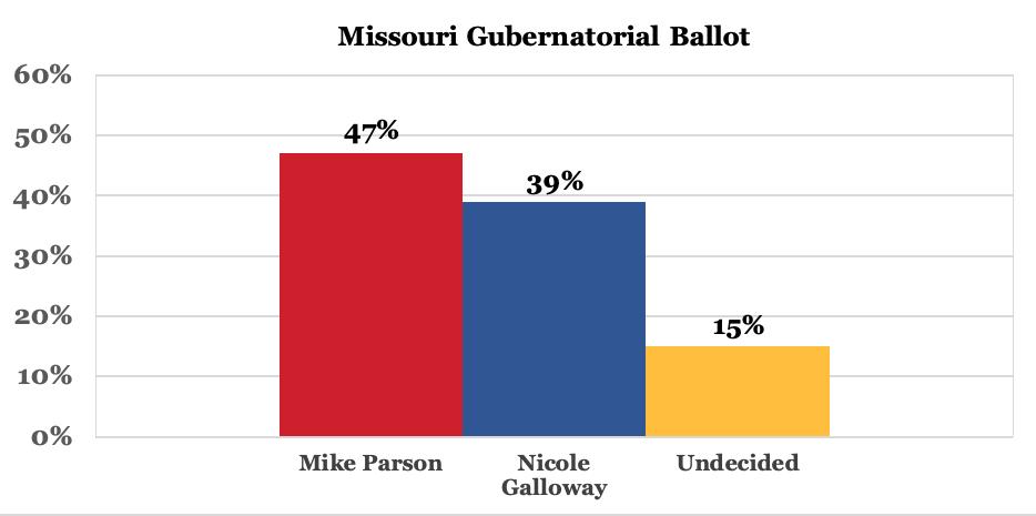 Screen-Shot-2020-05-29-at-8.17.39-AM Trump Vs Biden Polls From Deep Red Missouri Confirm Incoming Blue Wave Donald Trump Election 2020 Featured Politics Polls Top Stories