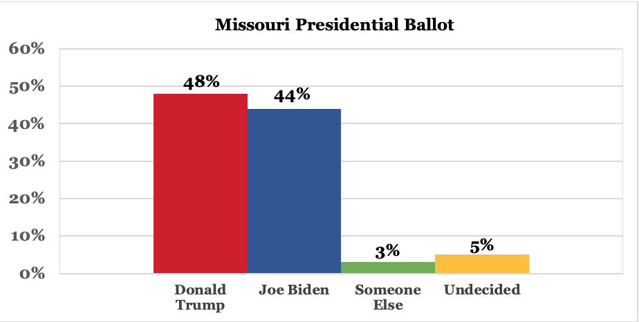 Screen-Shot-2020-05-29-at-8.17.58-AM Trump Vs Biden Polls From Deep Red Missouri Confirm Incoming Blue Wave Donald Trump Election 2020 Featured Politics Polls Top Stories