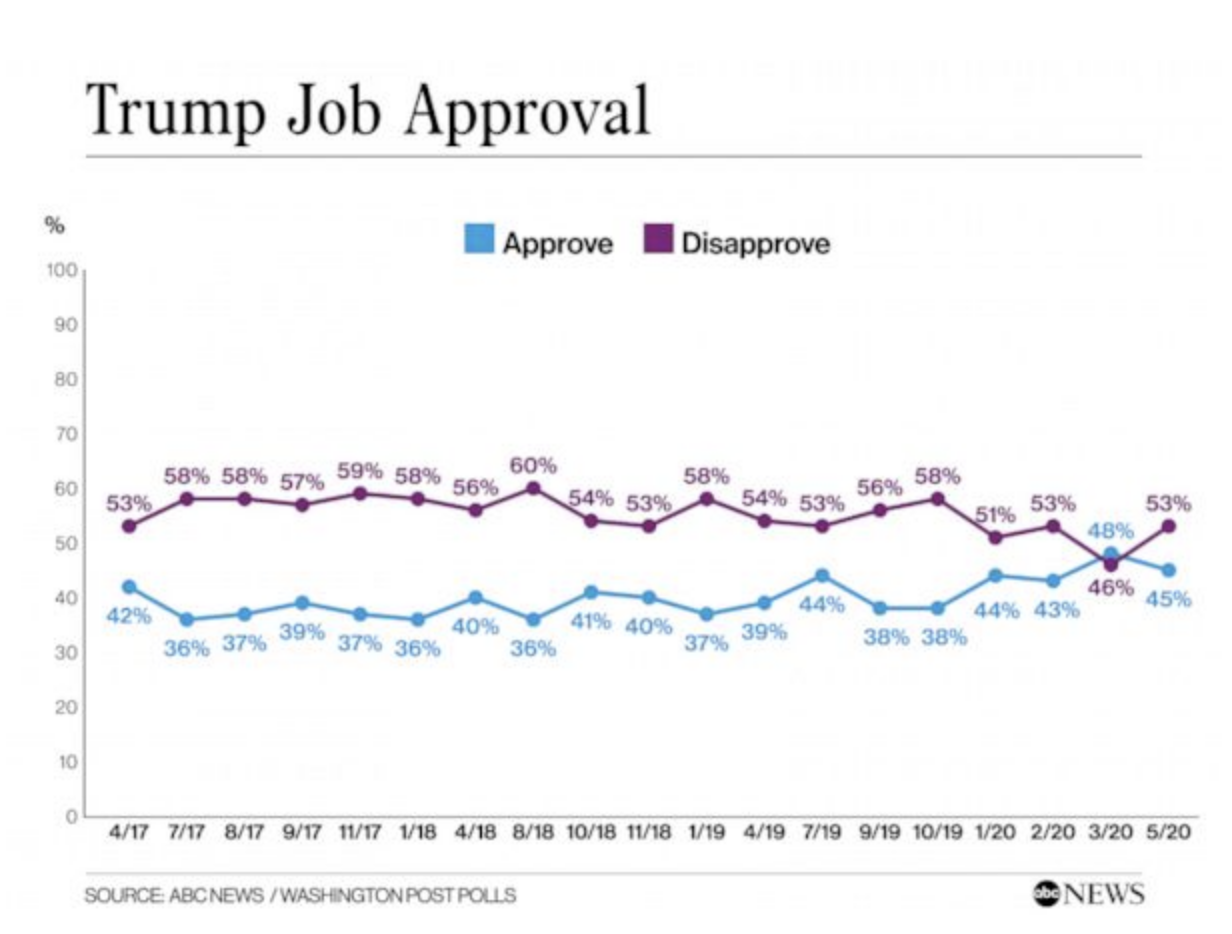 Screen-Shot-2020-05-31-at-8.23.16-AM New Trump Vs Biden Election Poll Results Show Dramatic Double Digit Surge Election 2020 Featured Politics Polls Top Stories