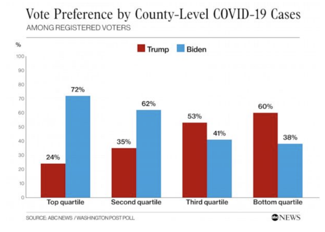 Screen-Shot-2020-05-31-at-8.23.32-AM New Trump Vs Biden Election Poll Results Show Dramatic Double Digit Surge Election 2020 Featured Politics Polls Top Stories
