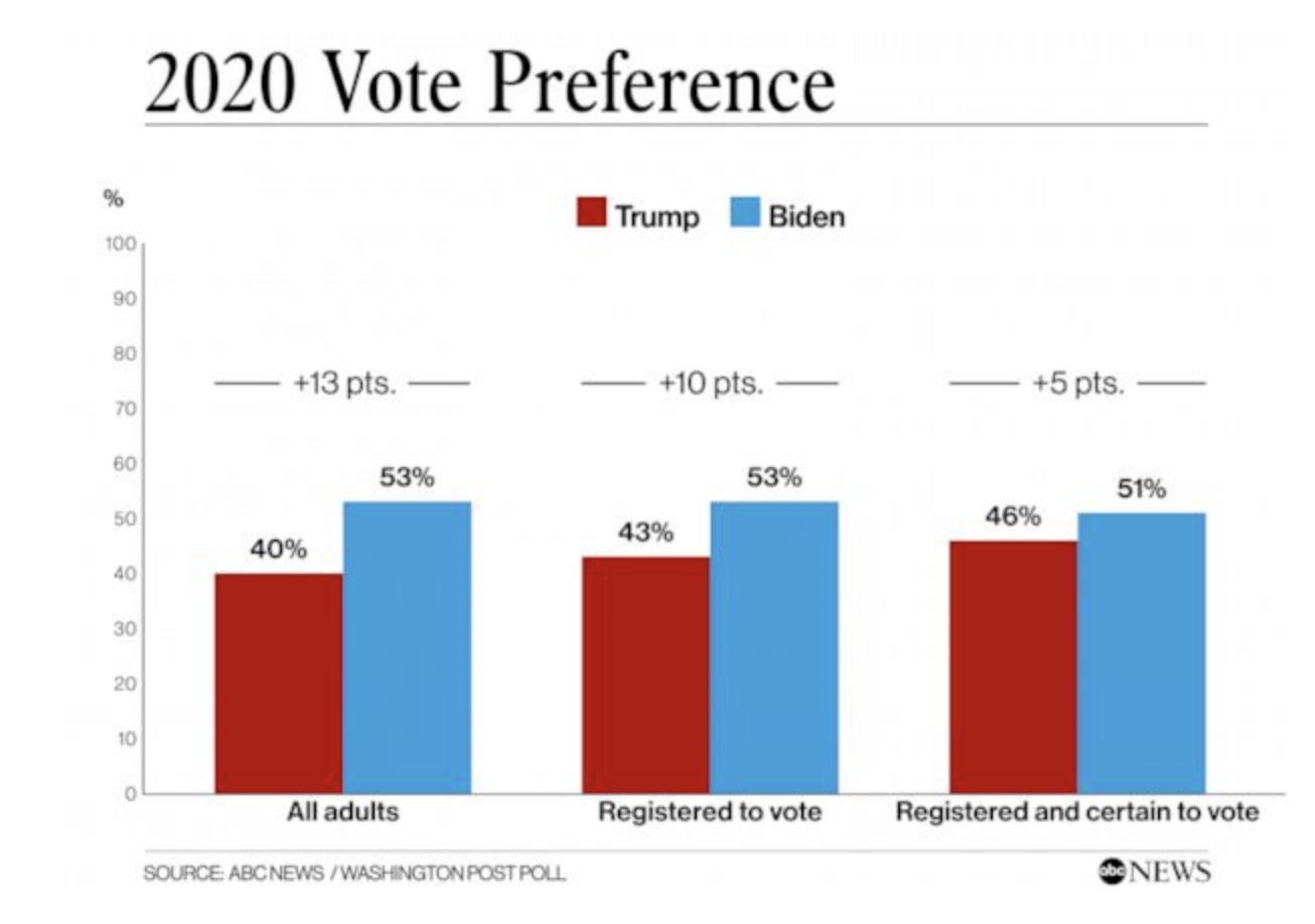 Screen-Shot-2020-05-31-at-8.23.43-AM New Trump Vs Biden Election Poll Results Show Dramatic Double Digit Surge Election 2020 Featured Politics Polls Top Stories