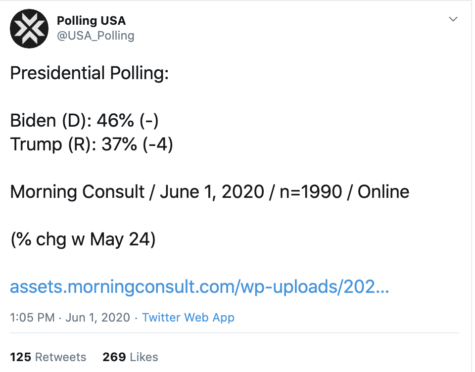Screen-Shot-2020-06-01-at-3.29.46-PM Latest 2020 Election Poll Results Show Big 7-Day Trump Decline Black Lives Matter Corruption Featured Racism Top Stories