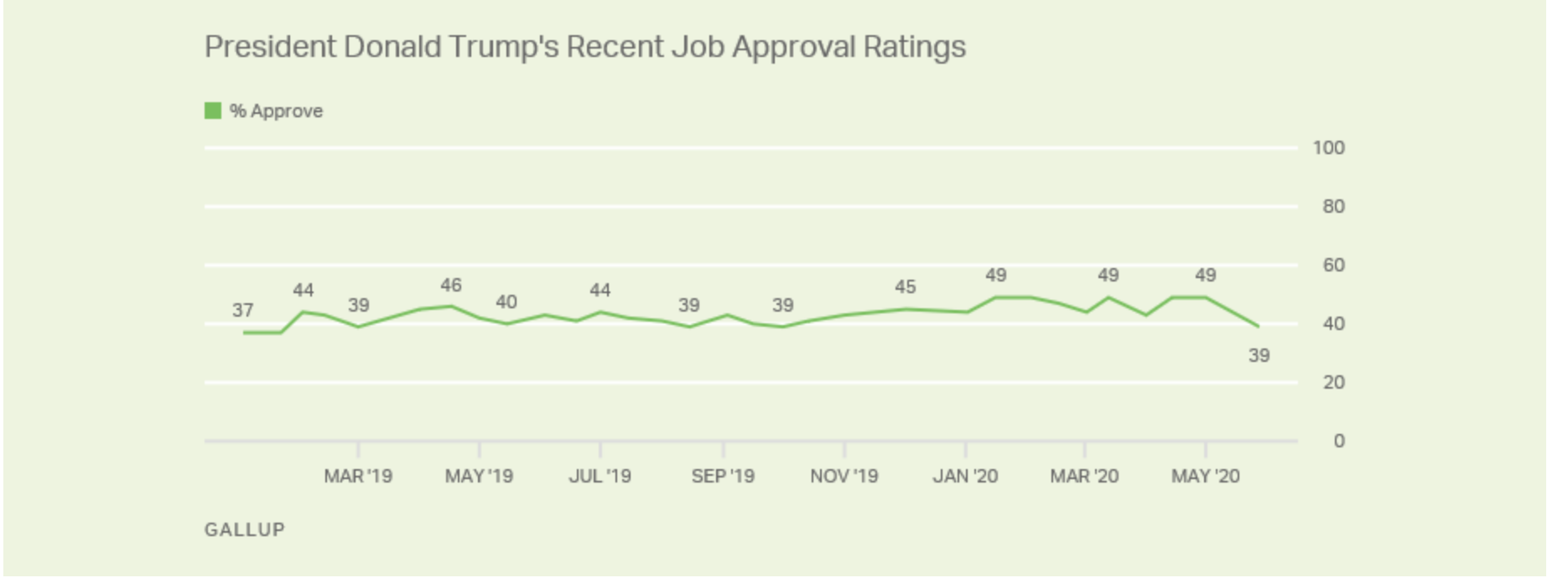 Screen-Shot-2020-06-10-at-11.32.28-AM Latest Trump Approval Poll Results Shows Double Digit Plunge Election 2020 Featured Politics Polls Top Stories