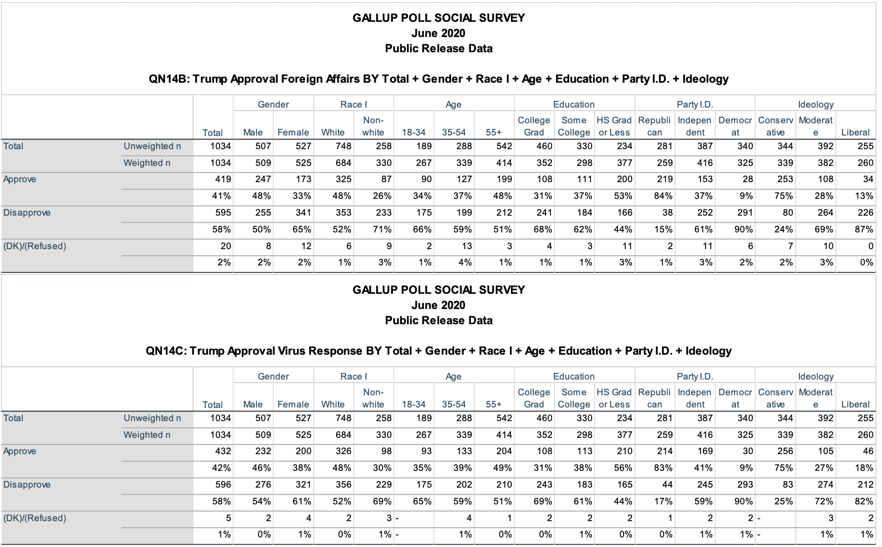 Screen-Shot-2020-06-10-at-11.34.22-AM Latest Trump Approval Poll Results Shows Double Digit Plunge Election 2020 Featured Politics Polls Top Stories