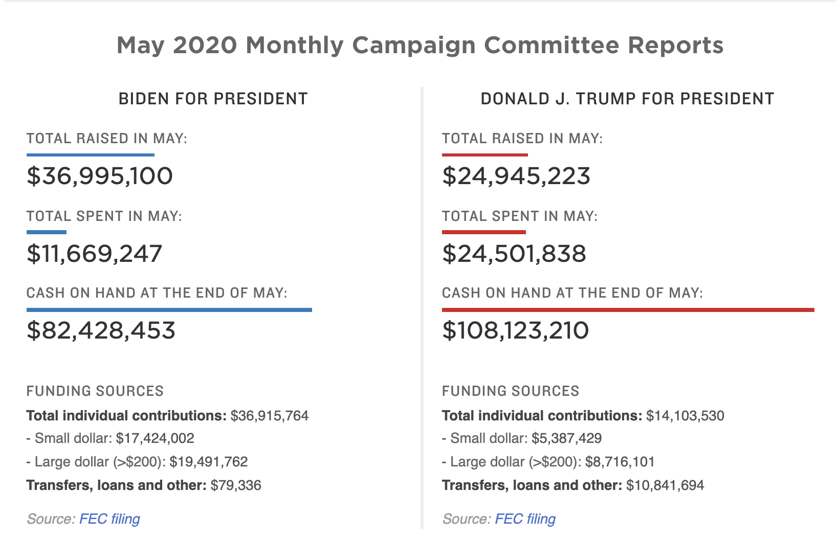 Screen-Shot-2020-06-22-at-8.22.03-AM New 2020 Fundraising Totals Confirm Accelerating Blue Wave Corruption Election 2020 Featured Politics Top Stories