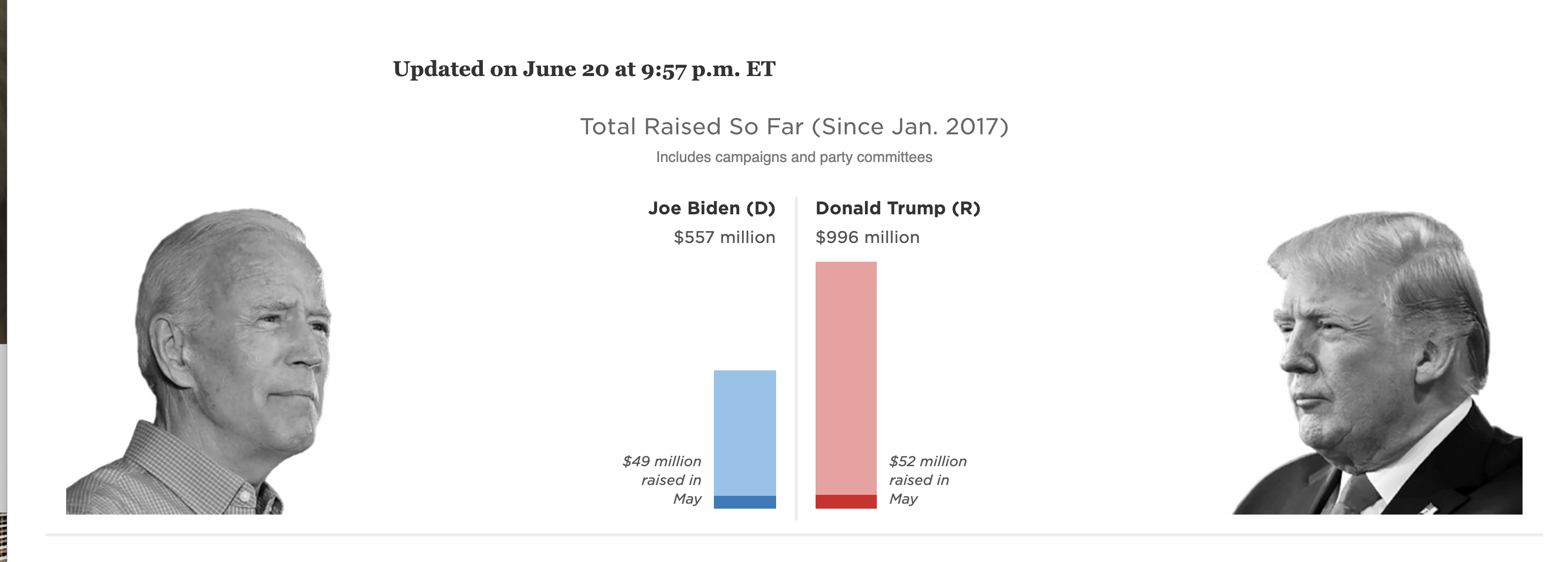 Screen-Shot-2020-06-22-at-8.22.32-AM New 2020 Fundraising Totals Confirm Accelerating Blue Wave Corruption Election 2020 Featured Politics Top Stories