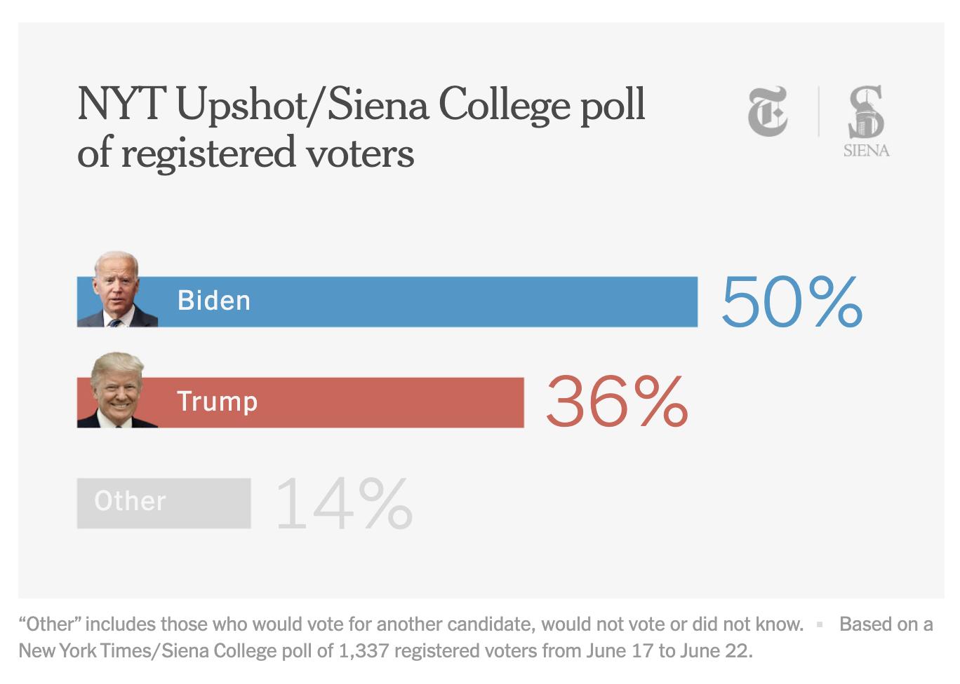 Screen-Shot-2020-06-24-at-8.44.53-AM New Trump Vs Biden 2020 Poll Shows Dramatic Multi-Day Surge Uncategorized