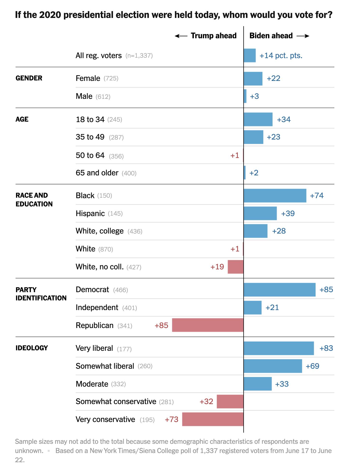 Screen-Shot-2020-06-24-at-8.45.02-AM New Trump Vs Biden 2020 Poll Shows Dramatic Multi-Day Surge Uncategorized