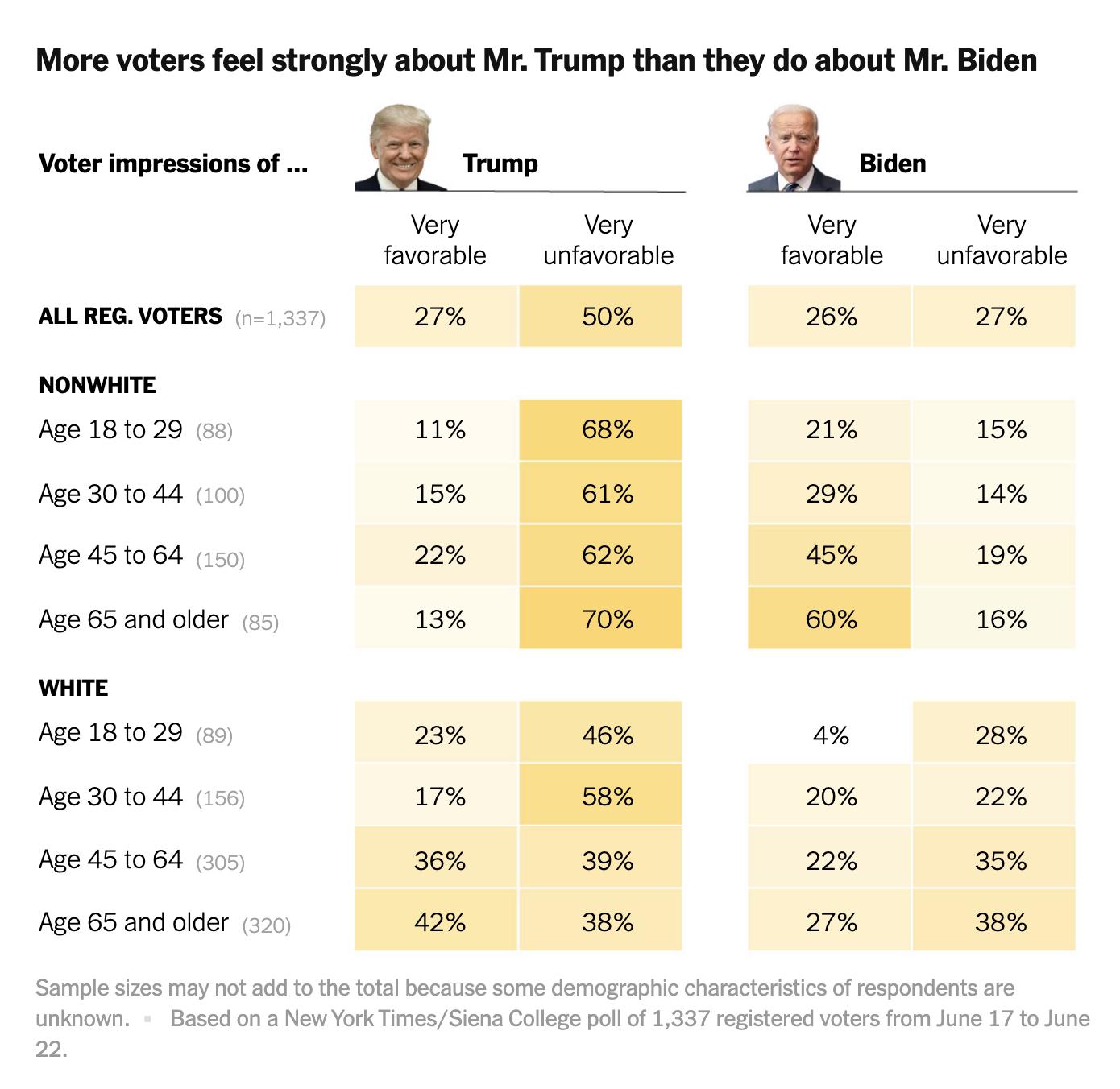 Screen-Shot-2020-06-24-at-8.45.15-AM New Trump Vs Biden 2020 Poll Shows Dramatic Multi-Day Surge Uncategorized