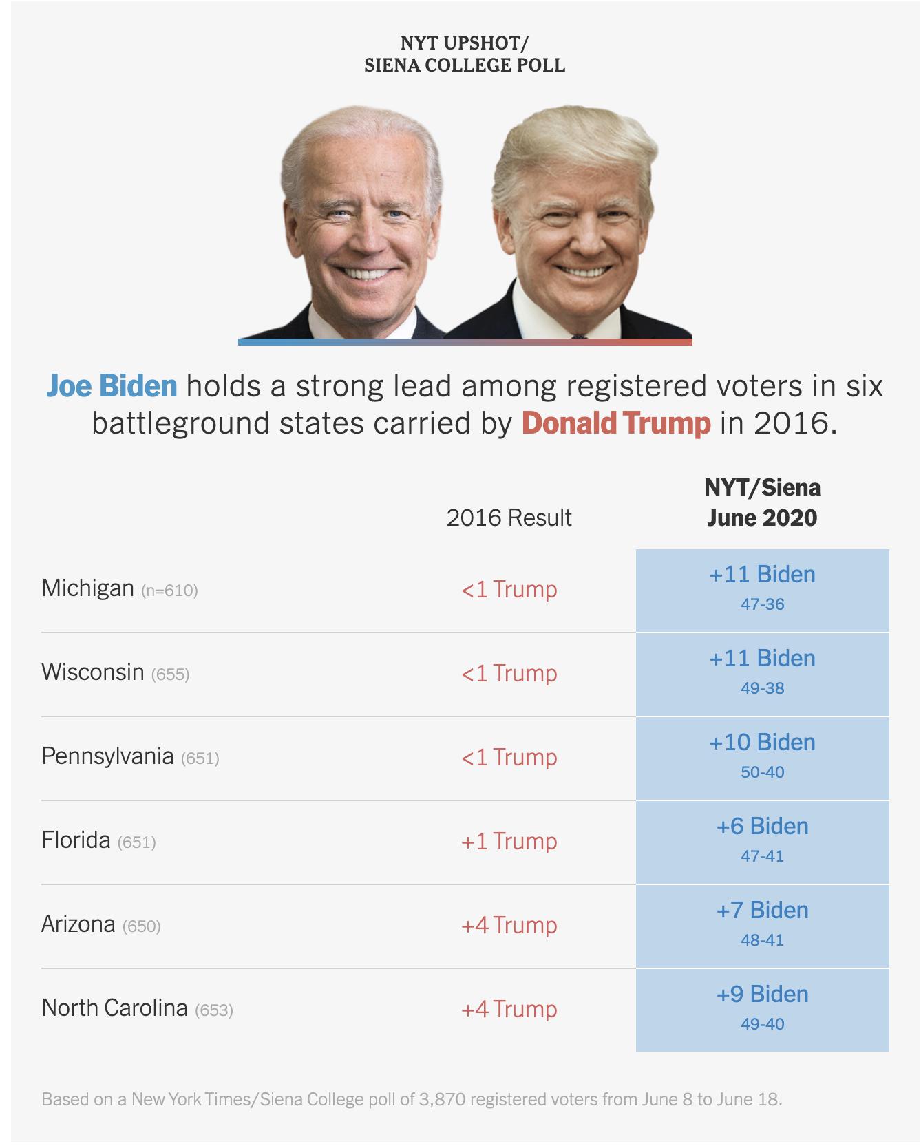 Screen-Shot-2020-06-25-at-8.34.43-AM New Trump Vs Biden 'Battleground State' Poll Has GOP Clutching Pearls Election 2020 Featured Politics Polls Top Stories