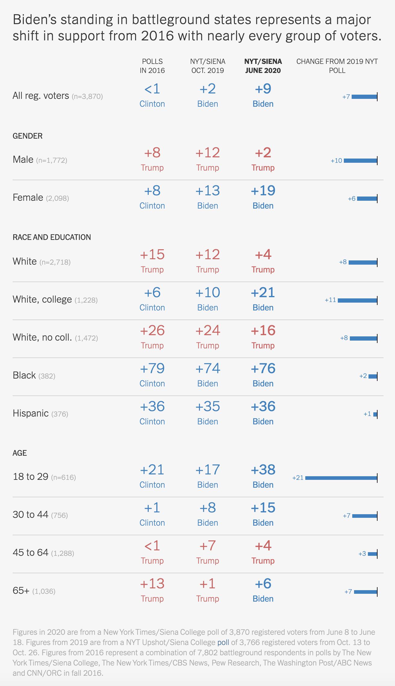 Screen-Shot-2020-06-25-at-8.35.35-AM New Trump Vs Biden 'Battleground State' Poll Has GOP Clutching Pearls Election 2020 Featured Politics Polls Top Stories